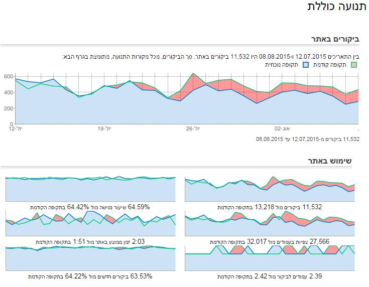 זפו קידום אתרים - השוואת מדדי שימוש היסטורים