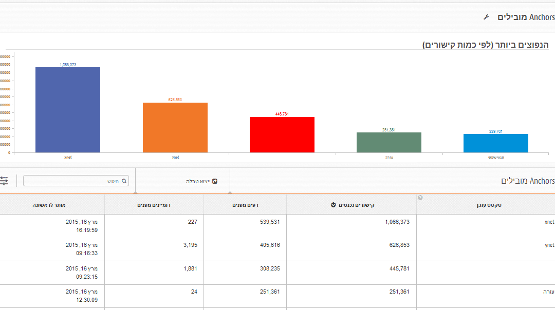 """זפו קידום אתרים - דו""""ח אנקור טקסט (טקסט קישור)"""