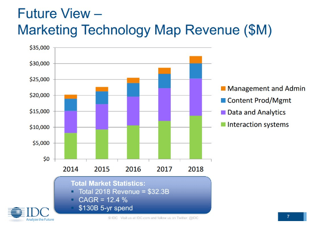 Technology Revenue
