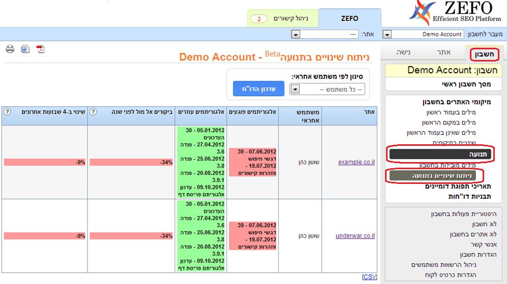"""זפו קידום אתרים - דו""""ח תנועה אל מול עדכוני גוגל"""