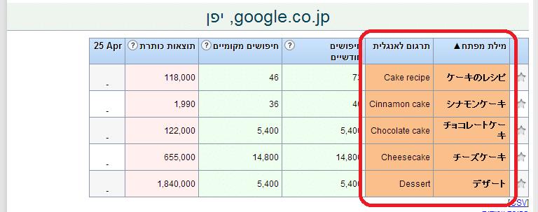זפו קידום אתרים - תרגום אוטומטי מילות מפתח