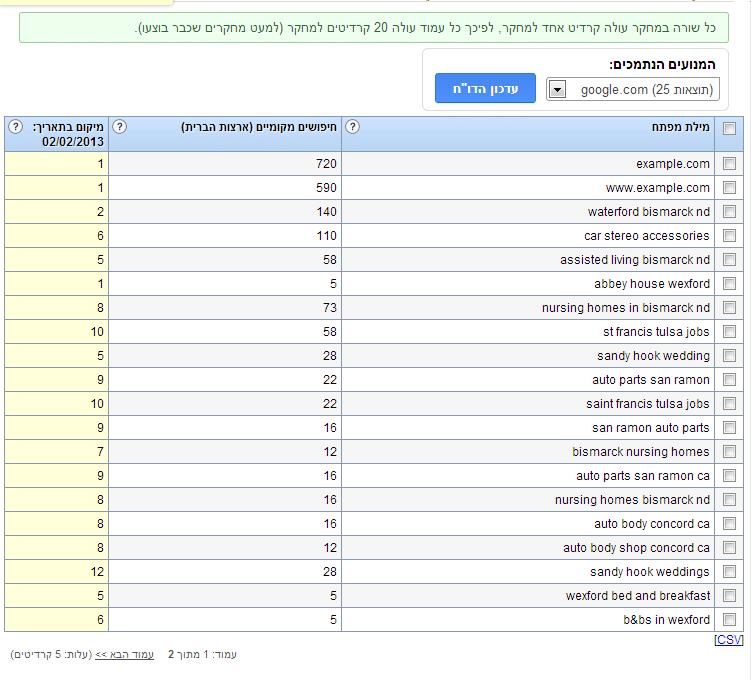ייבוא נתוני מילות מפתח מ-SEMRush