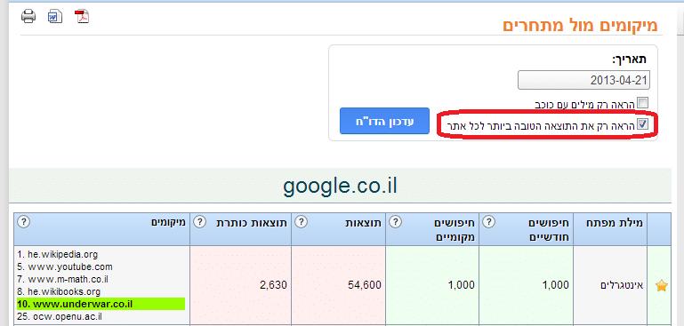 זפו קידום אתרים - רשימת אתרים מתחרים