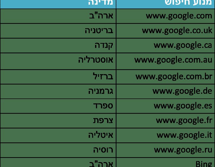 זפו - תמיכה בגרסאות גוגל שונות