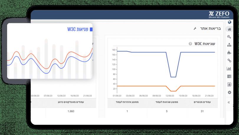 זפו - בדיקת שגיאות (על פי W3C) בקוד האתר
