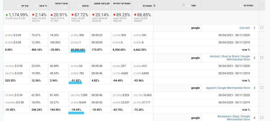 analytics traffic bottom